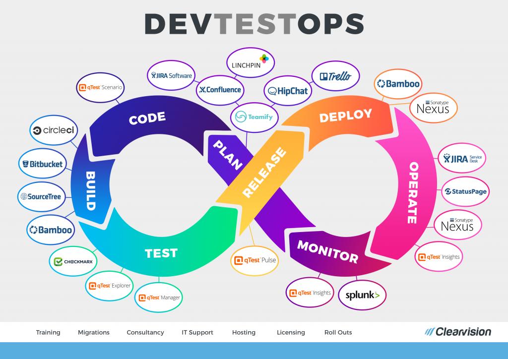 没有像NoOps这样的操作 DevOps的下一个演变