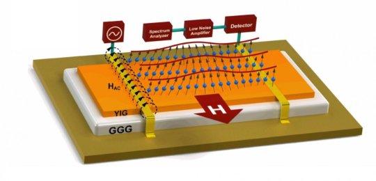 电子设备越来越小 很快就会达到基于电流的性能极限