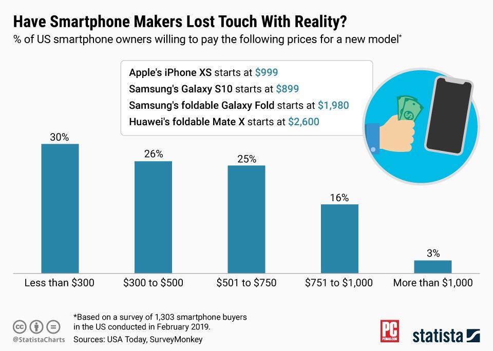 大多数美国人不会支付过高的智能手机价格