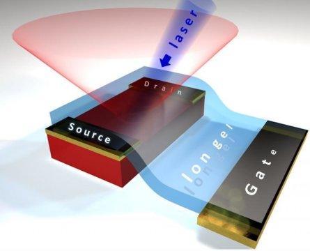 来自异国晶体半导体的光可以产生更好的太阳能电池
