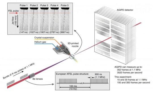 世界上最大的X射线源首次实验的新技术