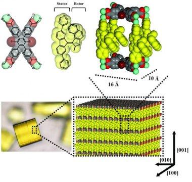 分子马达在金属 有机骨架中一致运行