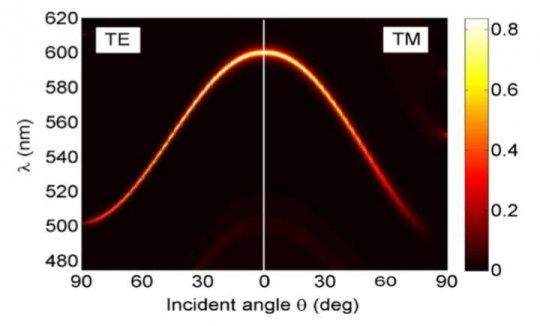 将石墨烯转变为轻质纳米传感器