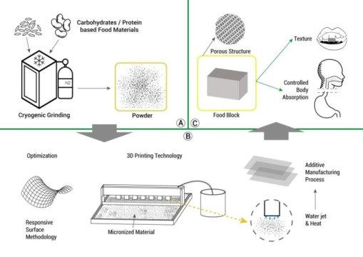 三维印刷食品可以改变我们的饮食方式
