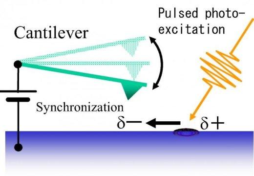 太阳能电池中的高速监控可以重新进行重组