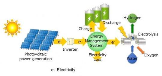 估算低成本可再生氢生产所需的技术水平