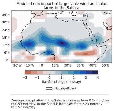 撒哈拉沙漠中的大型风能和太阳能农场将增加热量、雨水和植被