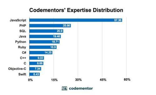 开发人员建议平台Codementor希望缩小语言领域 花费时间和精力学习