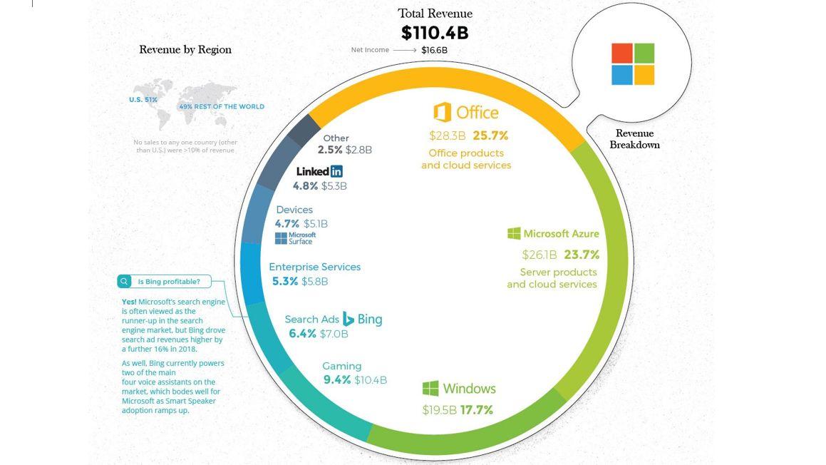 大科技如何赚钱