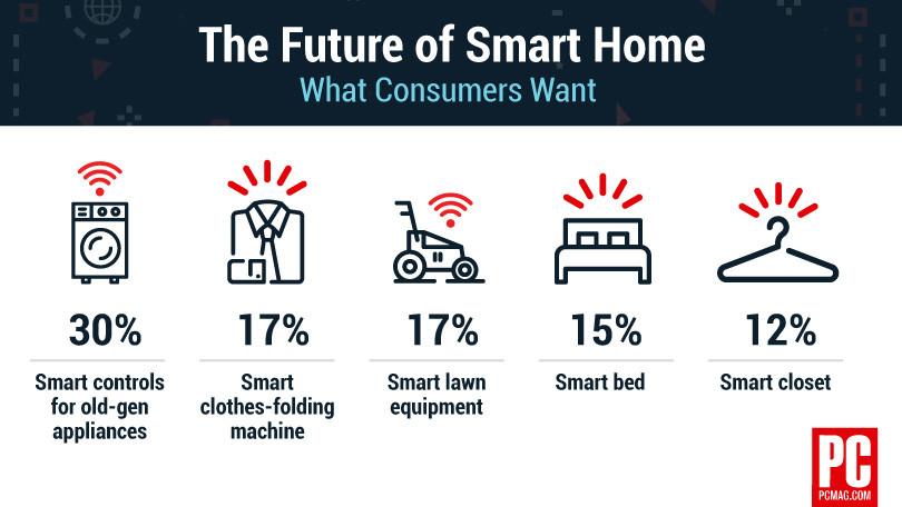 智能家居技术的未来:消费者希望对旧设备进行智能控制