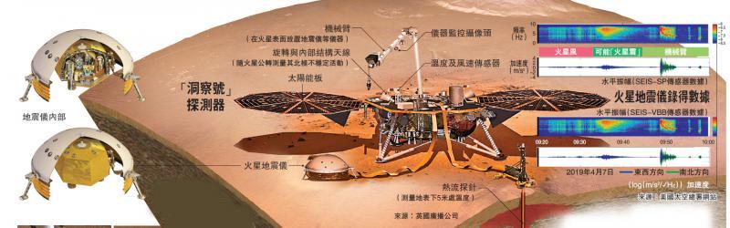 """人类首探火星震助解形成之谜""""登陆五个月NASA洞察号建功"""
