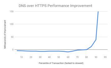 英国ISP集团将Mozilla的Internet Villain命名为支持DNS over HTTPS