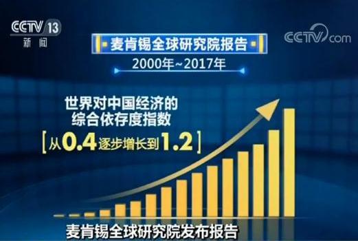 麦肯锡全球研究院发布报告 世界对中国经济依存度上升