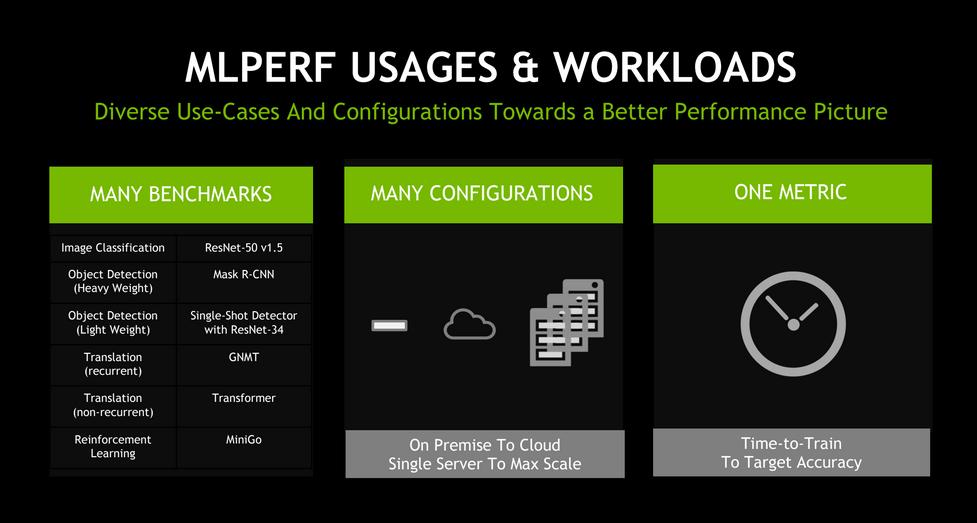Nvidia在MLPerf基准测试结果中推动人工智能培训