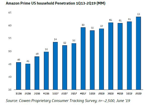 亚马逊估计将有6300万Prime用户进入Prime日