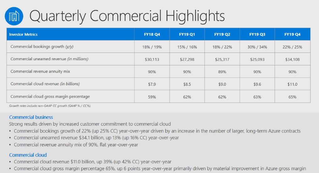 微软Q4实现强劲增长商业云收入达到110亿美元运营费用为440亿美元