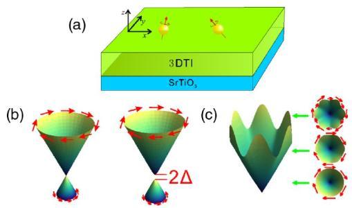 研究人员揭示了铋晶体中隐藏的拓扑绝缘体状态