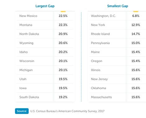 美国哪个州最大限度地缩小了STEM性别差距