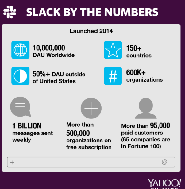 Slack击败顶线和底线 股票暴跌