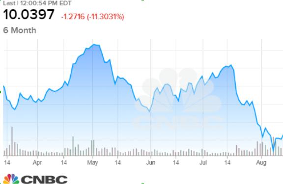 在创始人的货架买断后 木材清盘人大跌 并以快速获利的方式出售股票