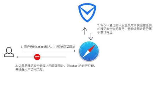 此调整通过新手势和功能增强了iOS上的Safari