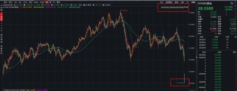 美元的反弹令金价面临一些下行风险 原油市场 油价震荡反弹