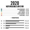 2020年新一线城市排名出炉 新指标是佛山能够进入新一线城市榜单的原因之一