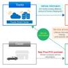 丰田与日本电力公司合作提供新的PHV联网电力服务