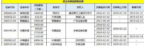本周共有11家房地产企业完成融资上市发行