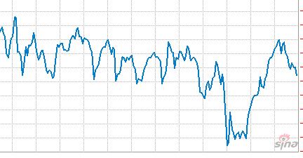 美国三大股指均结束了此前连续4个交易日上涨的行情
