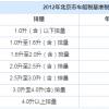 北京车船税查询:减征两个月 北京车船税年基准税额公布