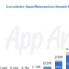 分解数十年的GooglePlay数据