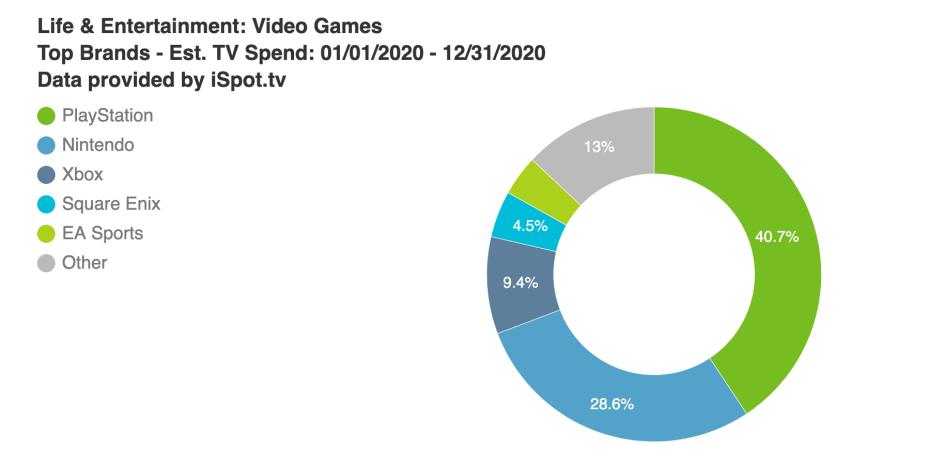 PlayStation占游戏品牌电视广告支出的40%以上