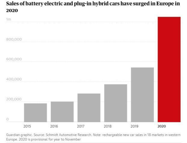 欧洲电动汽车销量在2020年打破纪录