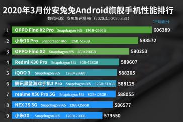 安兔兔发布了2020年3月份安卓手机性能榜