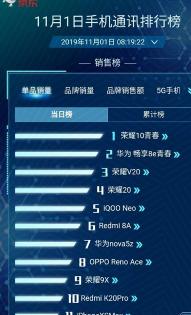 荣耀手机斩获京东手机品类销量冠军和安卓手机销售额冠军
